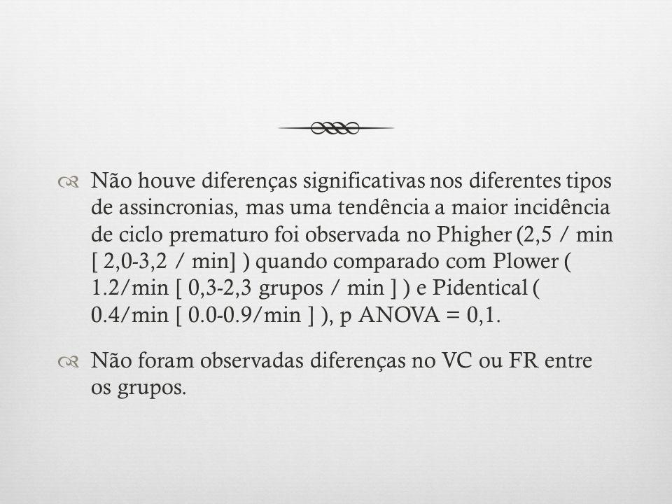 Não houve diferenças significativas nos diferentes tipos de assincronias, mas uma tendência a maior incidência de ciclo prematuro foi observada no Phigher (2,5 / min [ 2,0-3,2 / min] ) quando comparado com Plower ( 1.2/min [ 0,3-2,3 grupos / min ] ) e Pidentical ( 0.4/min [ 0.0-0.9/min ] ), p ANOVA = 0,1.